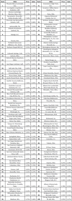 Realtor-com-2017-US-Housing-Forecast---Top-100-Metros.jpg
