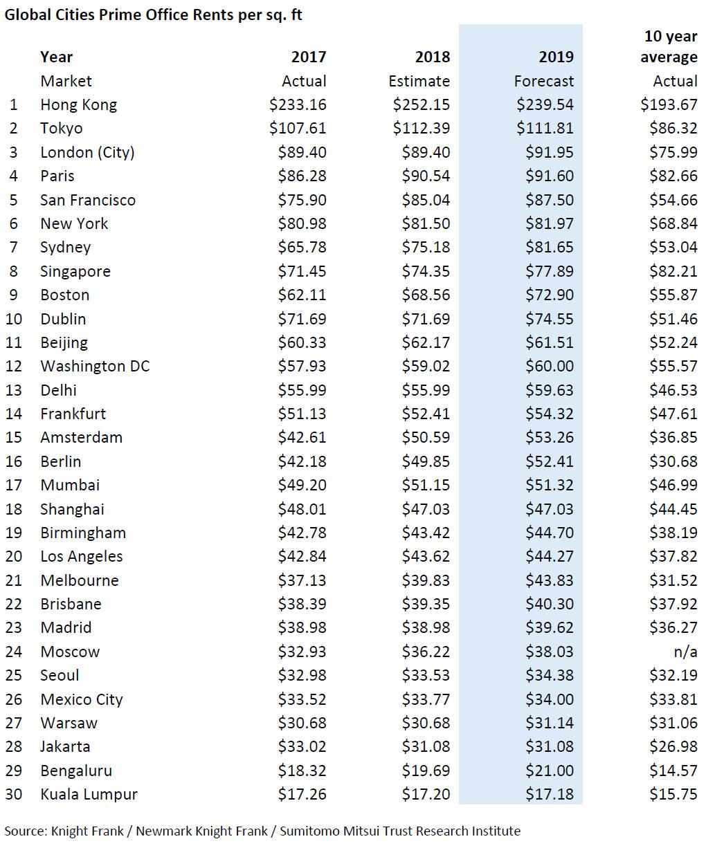 WPJ News | Global Cities Prime Office Rents per SQFT