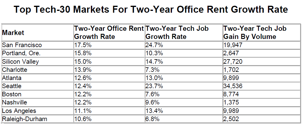 WPJ News | Top Tech-30 Markets For Two-Year Office Rent Growth Rate