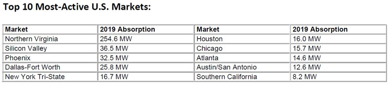 Top-10-Most-Active-US-Data-Center-Markets---CBRE-2019.jpg