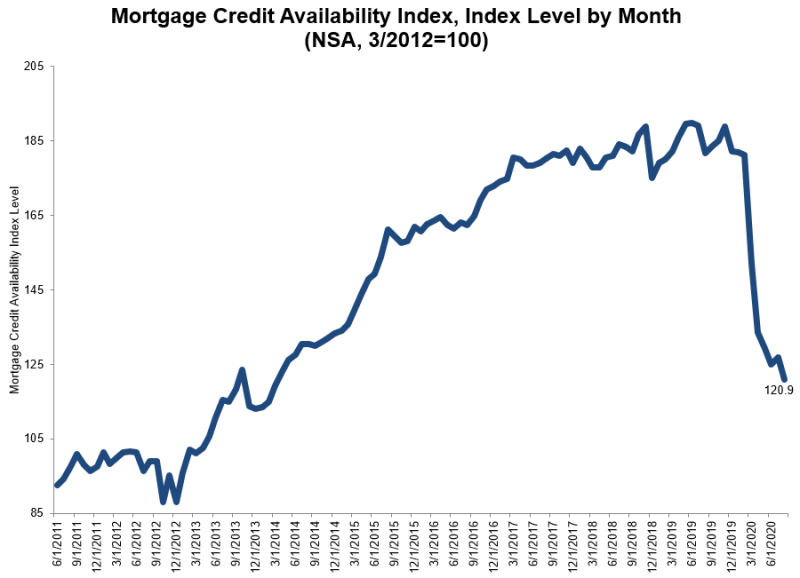 Mortgage-Credit-Avilability-Index-Q2-2020.jpg