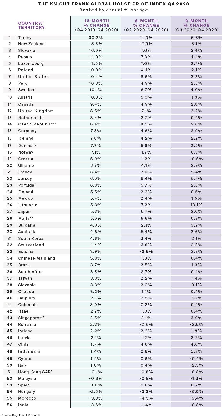 International-property-sales-data-for-2020.jpg