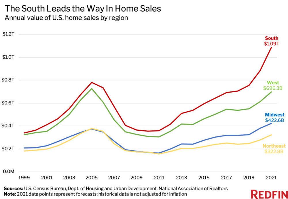 The-South-Leads-the-Way-in-Home-Sales.jpg